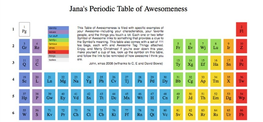 Thats not god thats a periodic table urtaz Gallery